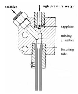 1.+Abrasive+nozzle+components