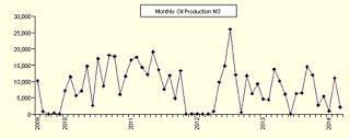 1.+DECCC+UK+oil+production