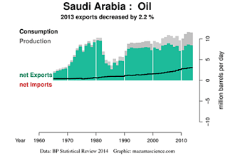 1.+Saudi+oil+production
