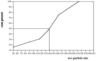 1.+Size+distribution+AWJ