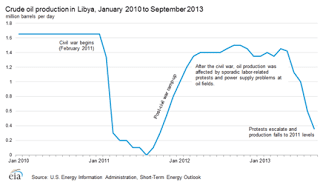 1.Libyanproduction