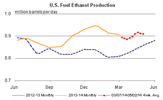 2.+US+ethanol+production