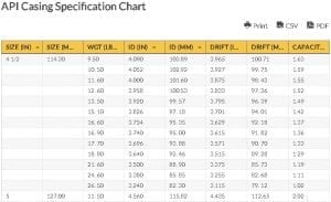 API Casing Specification Chart | Download API Casing Chart