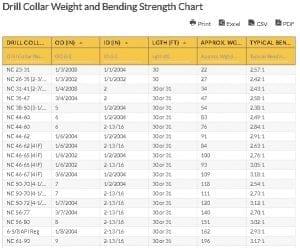 Oilfield Chart - Drill Collar Weight and Bending Strength Chart