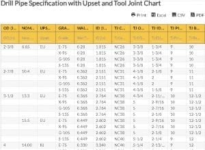 Oilfield Chart - Drill Pipe Specification with Upset and Tool Joint Chart