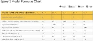Oilfield Chart - Epoxy 1 Model Formulas Chart