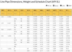 Oilfield Chart - Line Pipe Dimensions, Weight and Schedule Chart (API 5L)