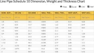 Oilfield Chart - Line Pipe Schedule 10 Dimension, Weight and Thickness Chart