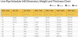 Oilfield Chart - Line Pipe Schedule 140 Dimension, Weight and Thickness Chart