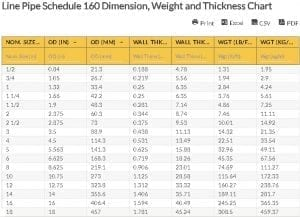Oilfield Chart - Line Pipe Schedule 160 Dimension, Weight and Thickness Chart