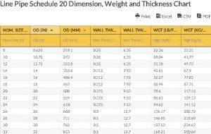 Oilfield Chart - Line Pipe Schedule 20 Dimension, Weight and Thickness Chart