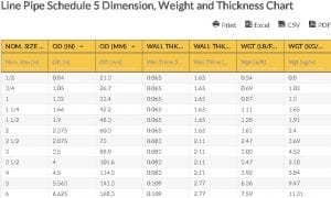 Oilfield Chart - Line Pipe Schedule 5 Dimension, Weight and Thickness Chart