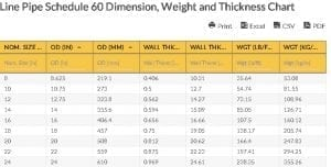 Oilfield Chart - Line Pipe Schedule 60 Dimension, Weight and Thickness Chart