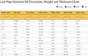 oilfield Chart - Line Pipe Schedule 80 Dimension, Weight and Thickness Chart