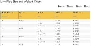 Oilfield Chart - Line Pipe Size and Weight Chart