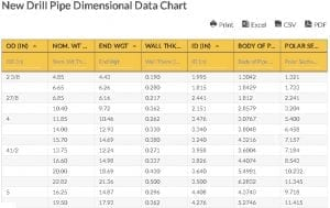 Oilfield Chart - New Drill Pipe Dimensional Data Chart