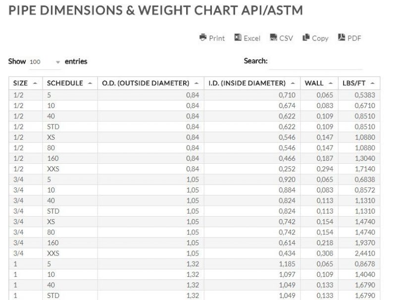 Line Pipe Dimensions Weight Chart Line Pipe Size Weight API