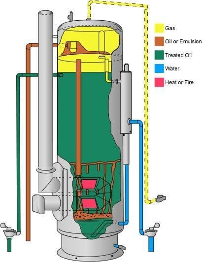 Vertical Emulsion Treater